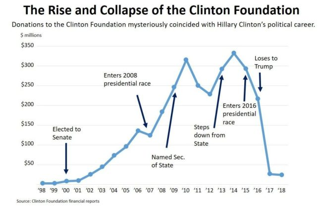 clinton-foundation-chart-e1578959485298